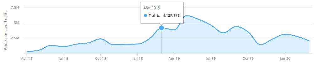 Airbnb traffic by SEM for United States