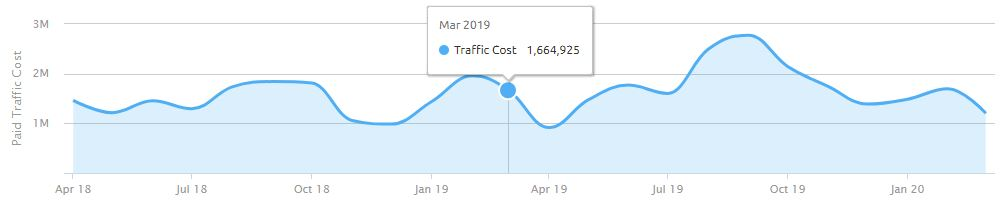 Cost of Booking.com SEM campaigns for Spain