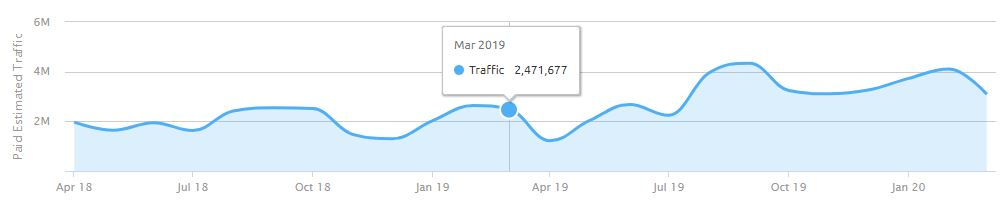 Traffic from SEM campaigns on Booking.com for Spain