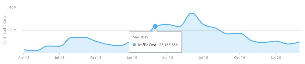 Cost of Booking.com SEM campaigns for the United States