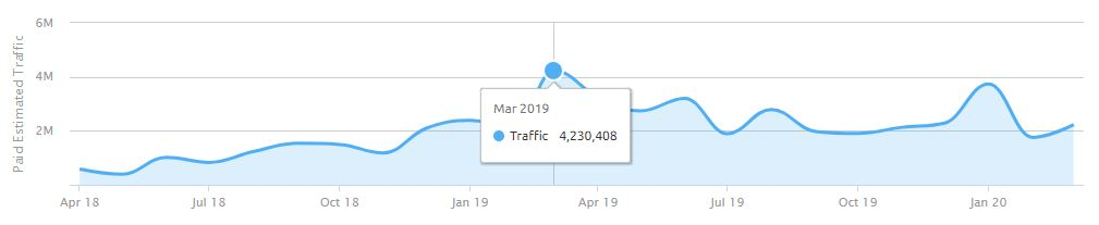 SEM Traffic from VRBO in the United States